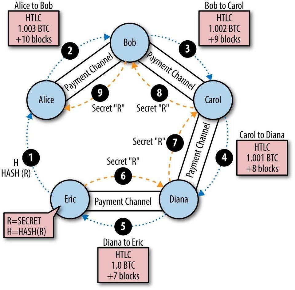 干货 | 闪电网络深入解读(下):HTLC 与支付路由