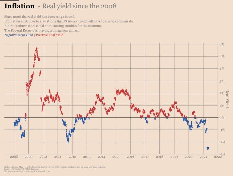 比特币能否对冲通胀?