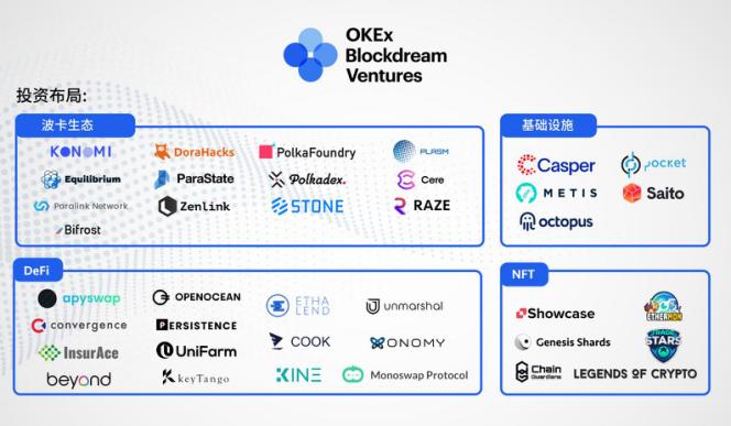 币世界-一文读懂欧易OKEx旗下OKEx Blockdream Ventures投资版图