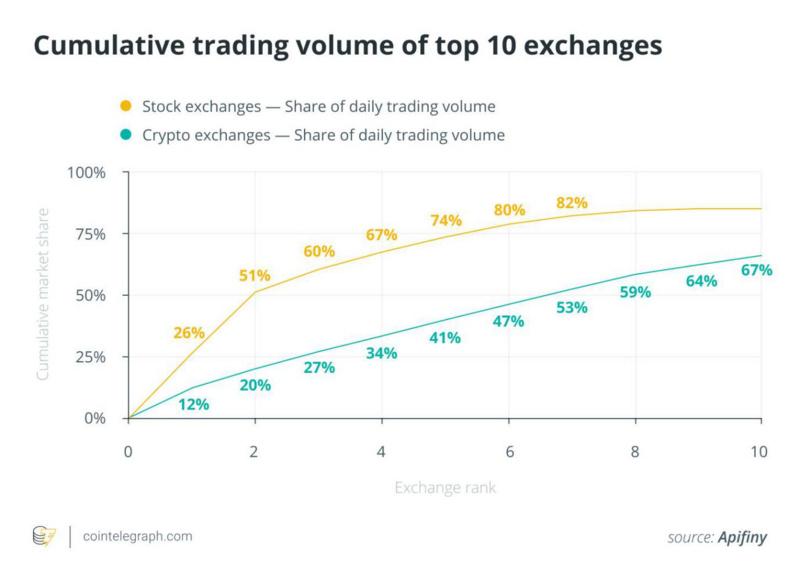 为何专业交易者无法接入全球加密货币市场的流动性?