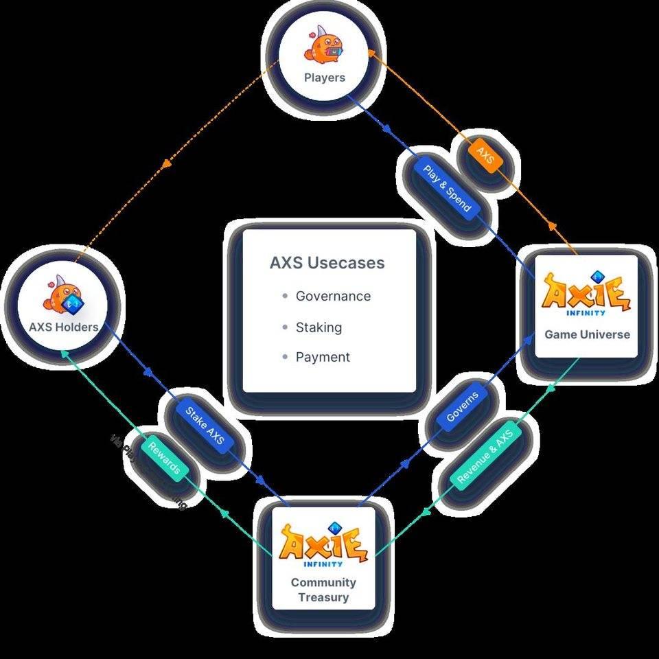 教程丨引领 Play to Earn 模式:一文了解热门链游 Axie Infinity 的五种正确玩法