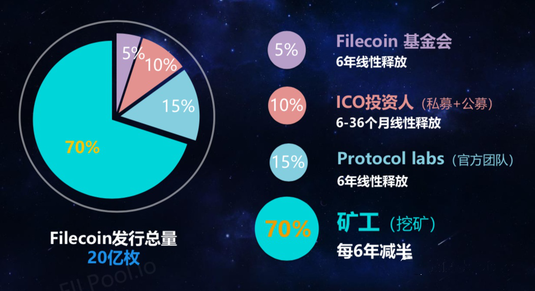 FIL云算力-filecoin-FIL云矿机-IPFS云算力挖矿