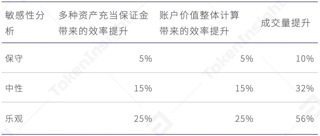 提升56%交易量?TokenInsight测评欧易OKEx统一账户究竟靠不靠谱