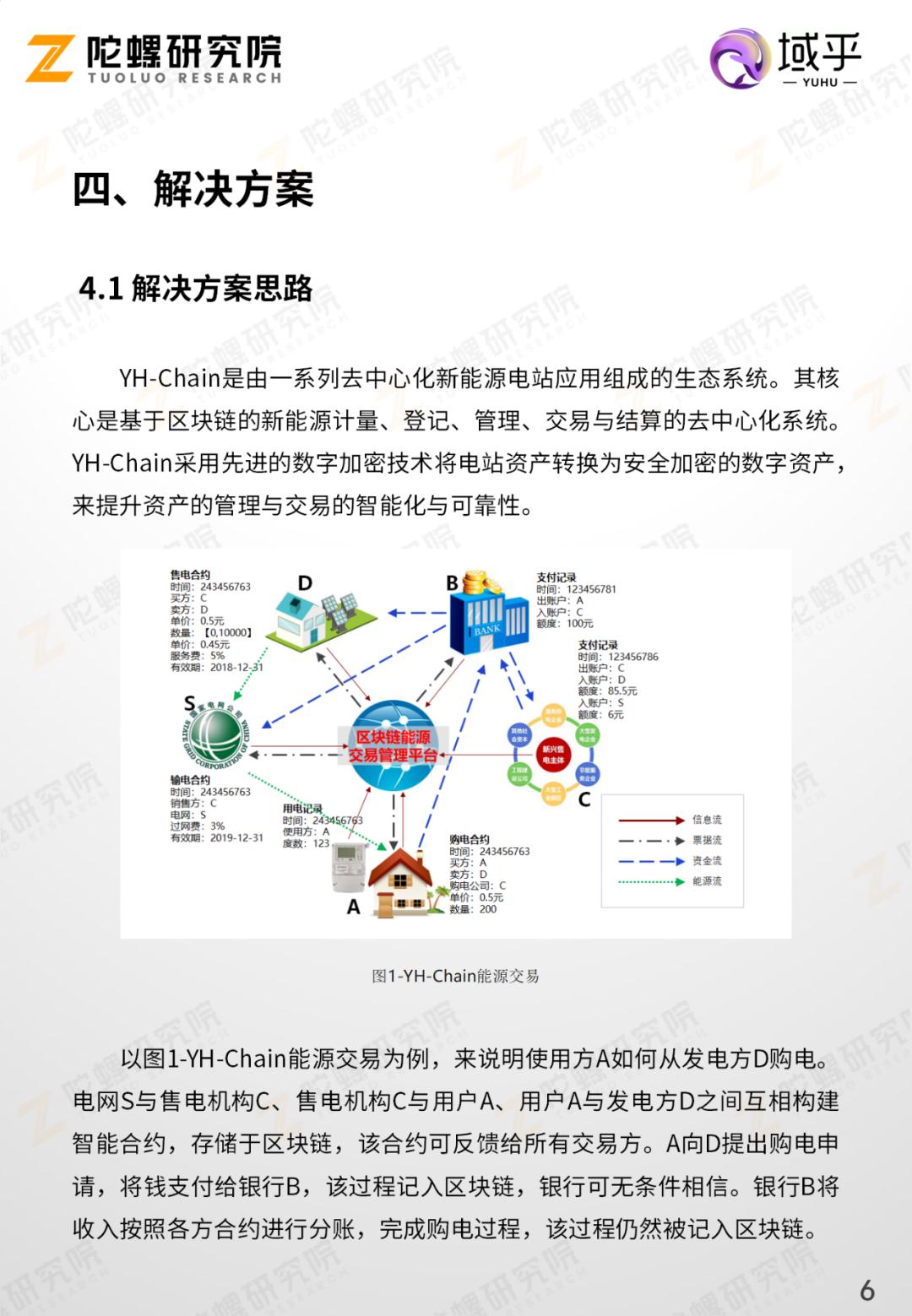 陀螺产业区块链第十季   区块链技术在能源交易领域的应用