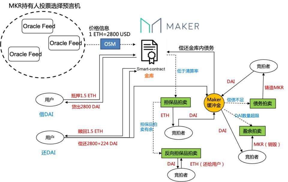 HashKey 曹一新:解读 DeFi 合成资产特点与发展路径