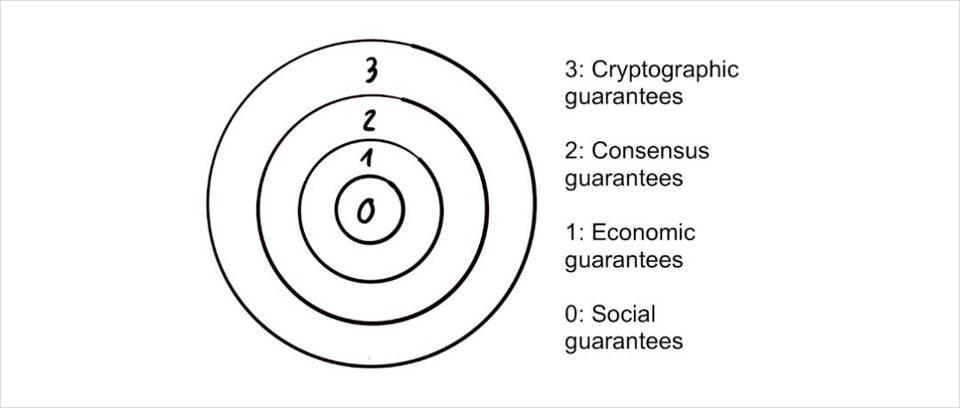 观点 | 剖析区块链安全性的洋葱模型,Part-1